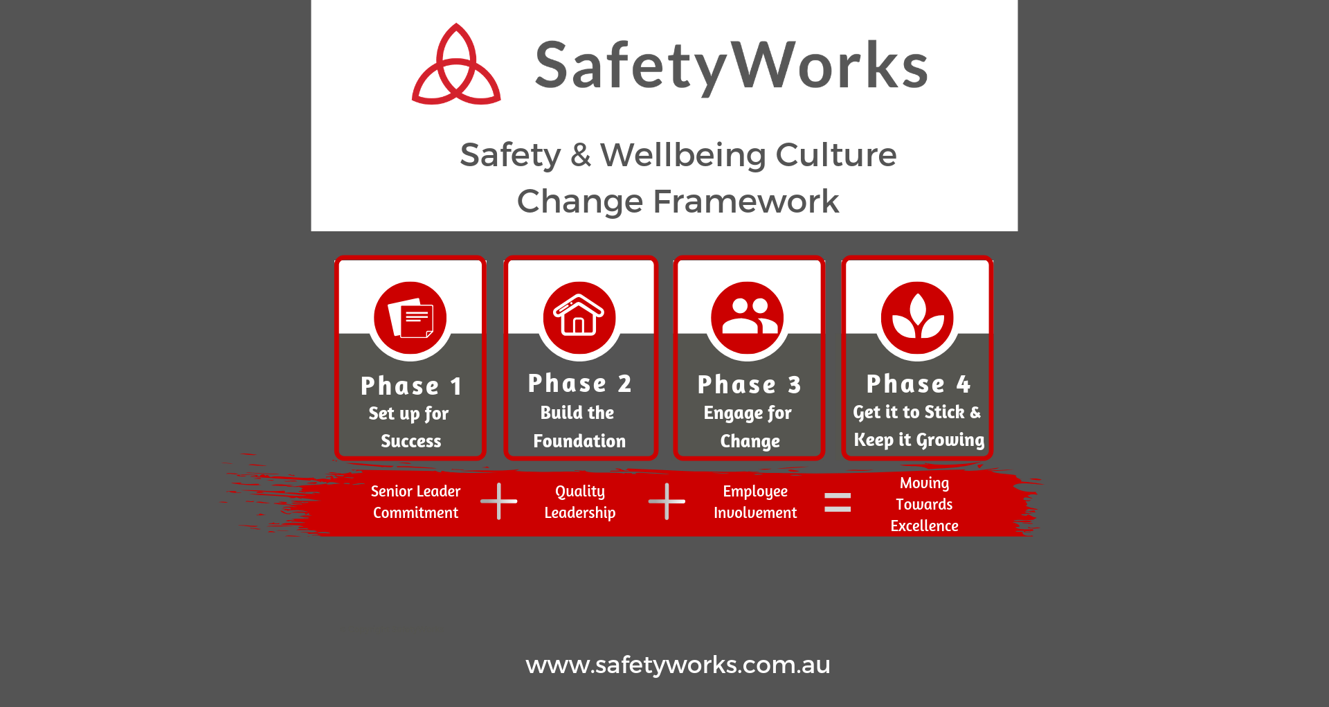 Widescreen for blog Image Summary Safety and Wellbeing Culture Change Framework
